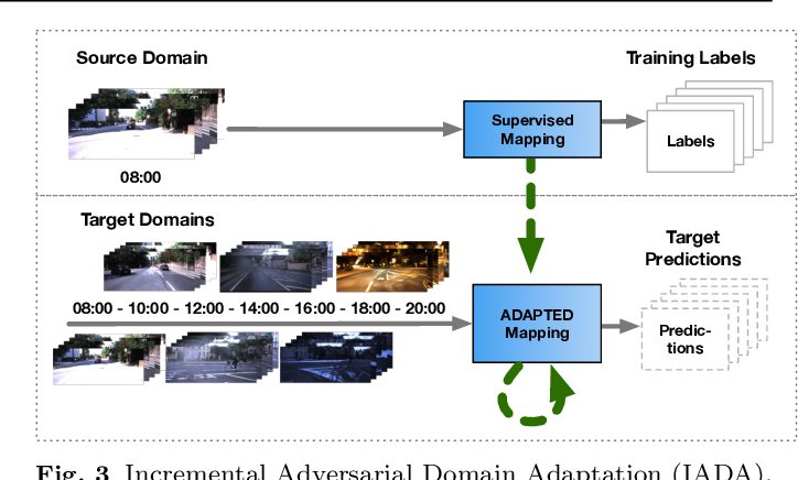 Figure 3 for Efficient Supervision for Robot Learning via Imitation, Simulation, and Adaptation