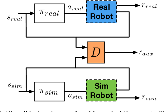Figure 4 for Efficient Supervision for Robot Learning via Imitation, Simulation, and Adaptation