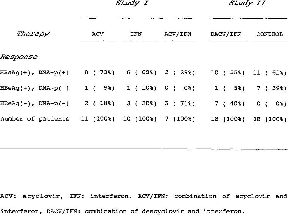 Table II: 107 Number of patients (percentage> with therapeutic responses after antiviral therapy in chronic hepatitis B.
