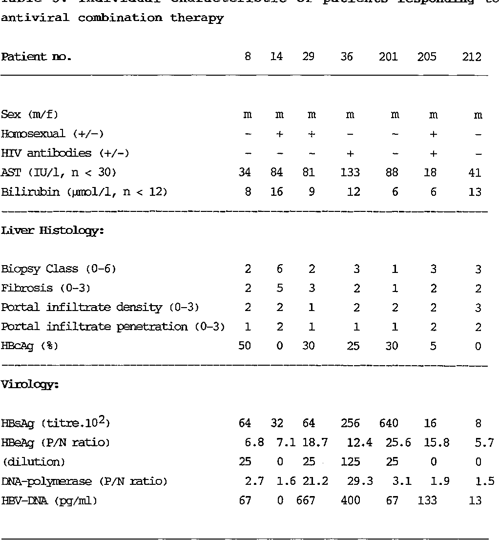 Table 3. Individual characteristic of patients responding to antiviral combination therapy