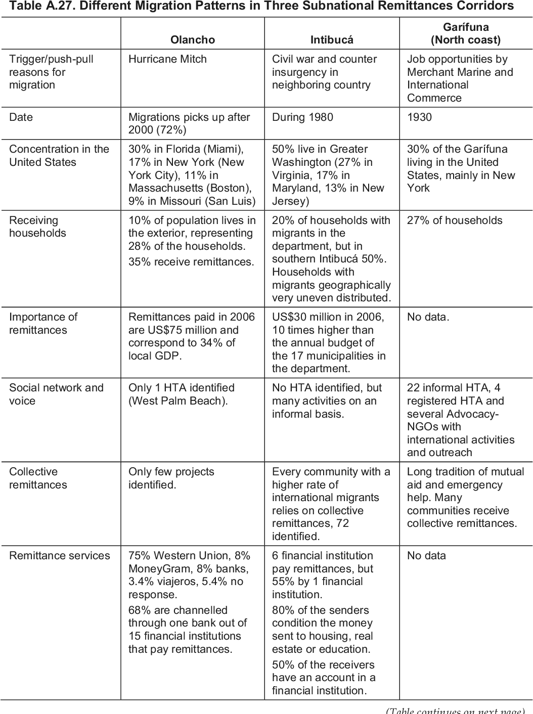 Table A 27 from The U S - Honduras remittance corridor : acting on
