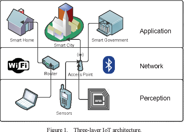 Topics. Internet Of Things
