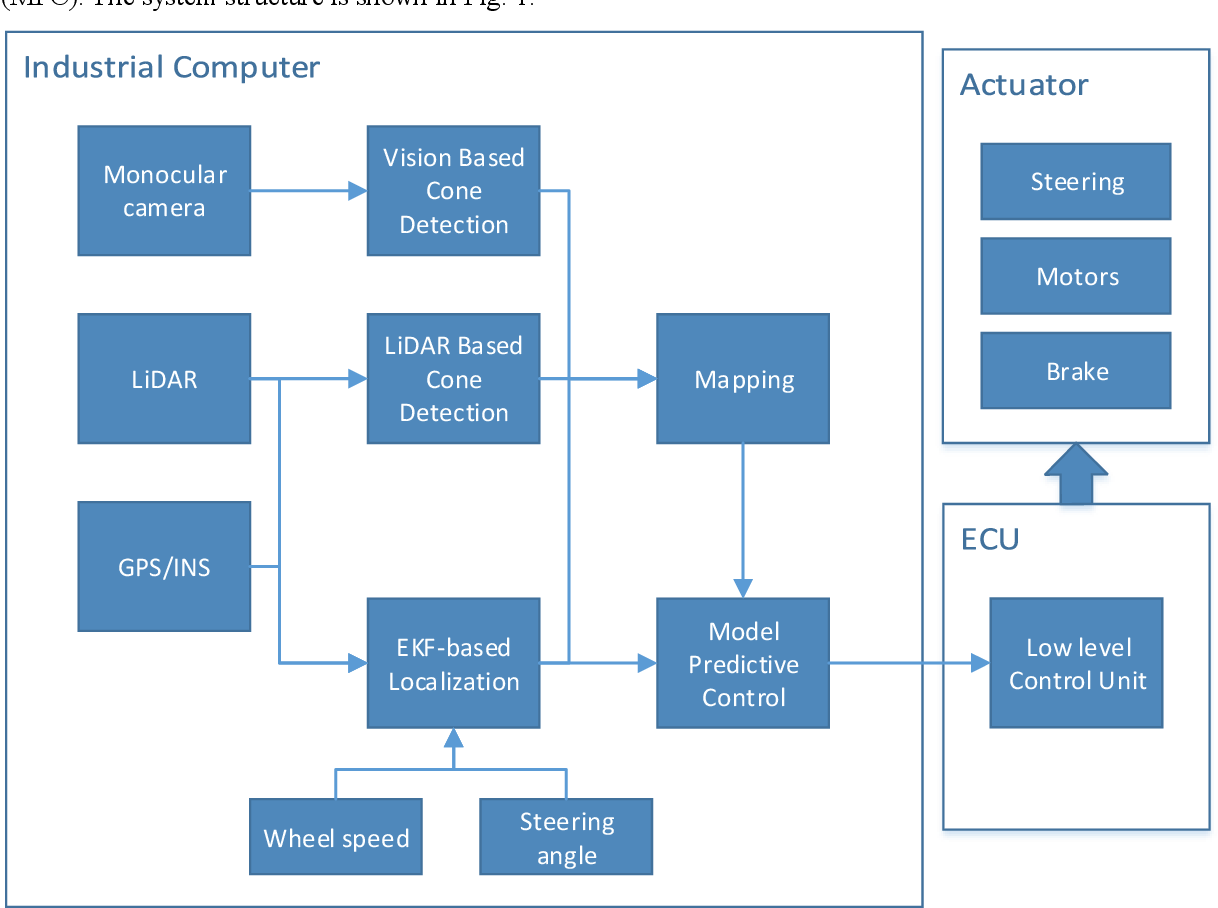 Figure 1 for From perception to control: an autonomous driving system for a formula student driverless car