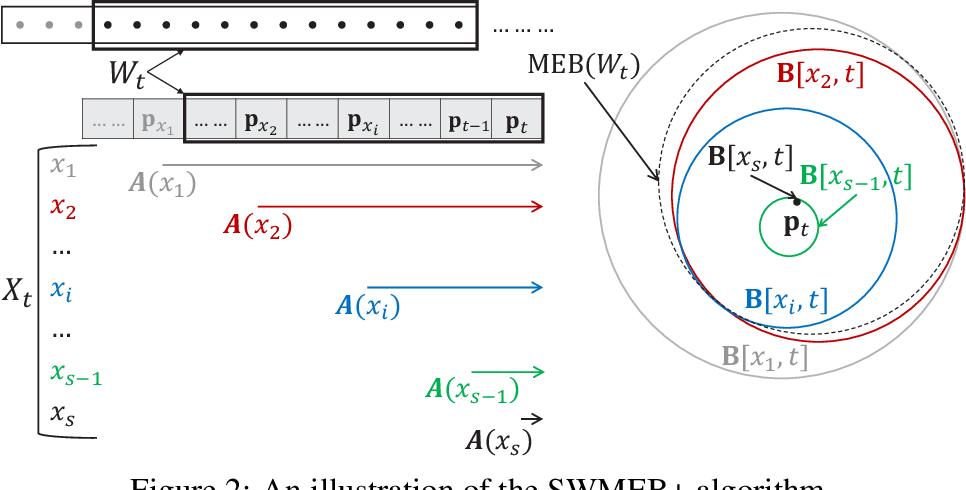 Figure 3 for Coresets for Minimum Enclosing Balls over Sliding Windows