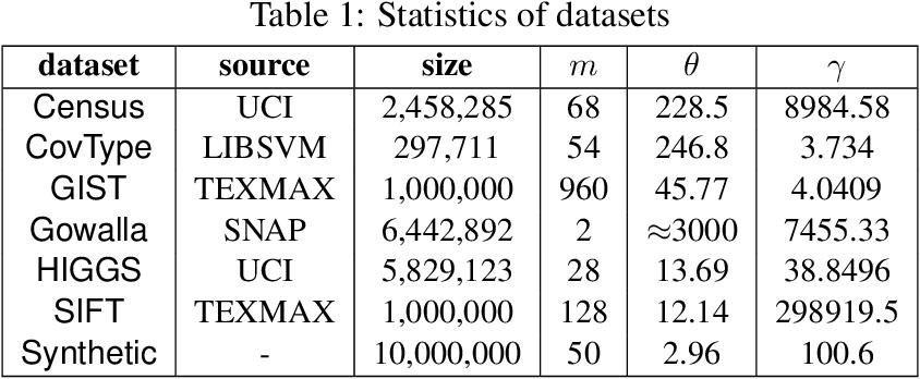 Figure 2 for Coresets for Minimum Enclosing Balls over Sliding Windows