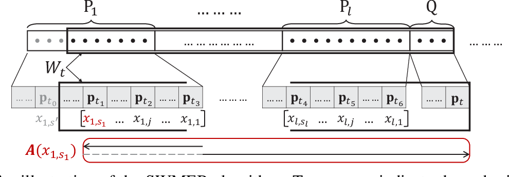 Figure 1 for Coresets for Minimum Enclosing Balls over Sliding Windows