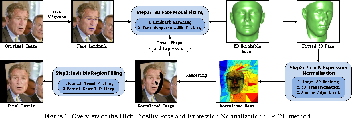 High-fidelity Pose and Expression Normalization for face recognition