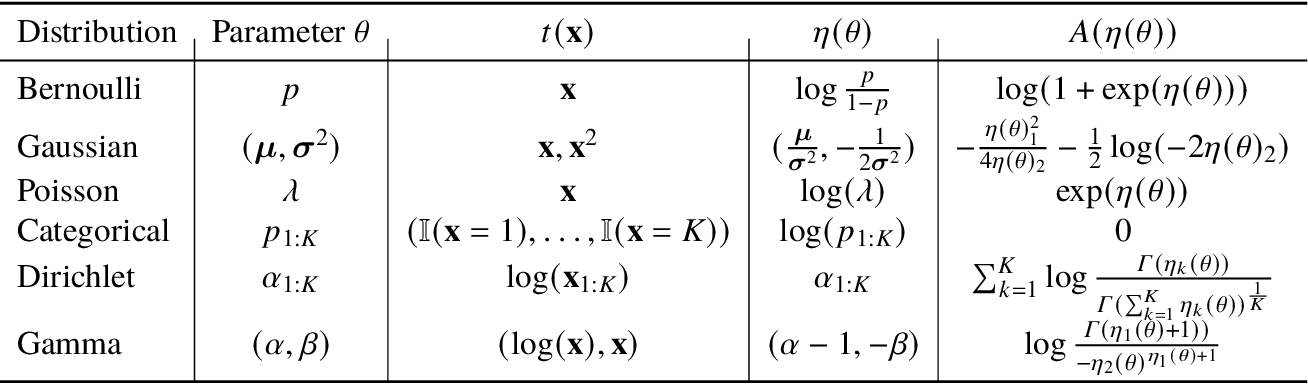 Figure 1 for Deep Probabilistic Graphical Modeling