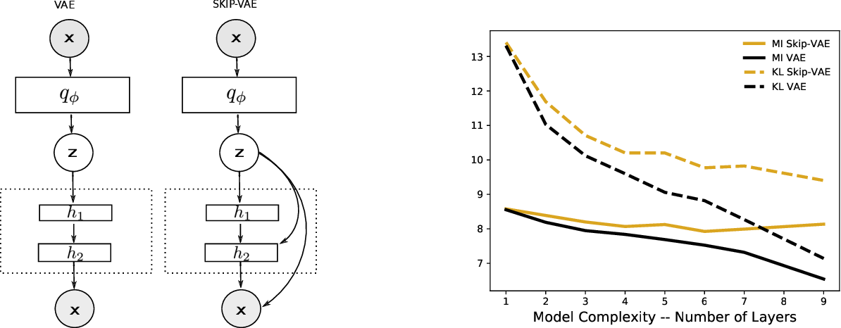 Figure 2 for Deep Probabilistic Graphical Modeling