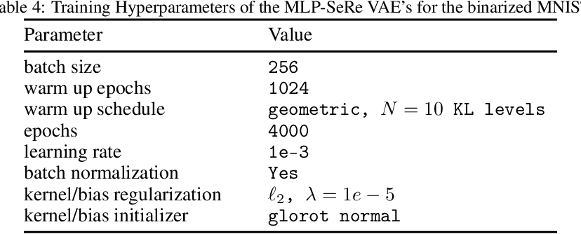 Figure 4 for Self-Reflective Variational Autoencoder
