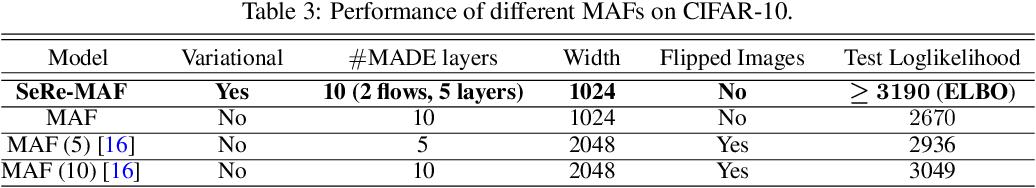 Figure 3 for Self-Reflective Variational Autoencoder