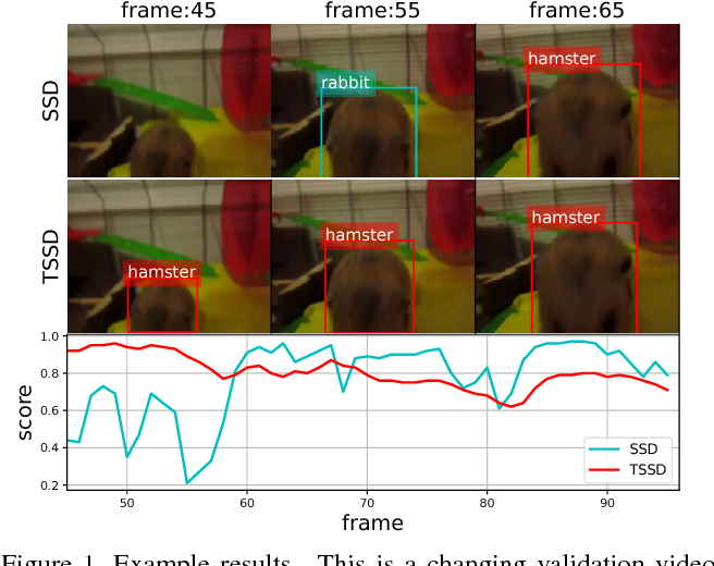 Figure 1 for Temporally Identity-Aware SSD with Attentional LSTM
