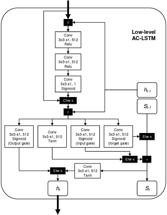 Figure 4 for Temporally Identity-Aware SSD with Attentional LSTM