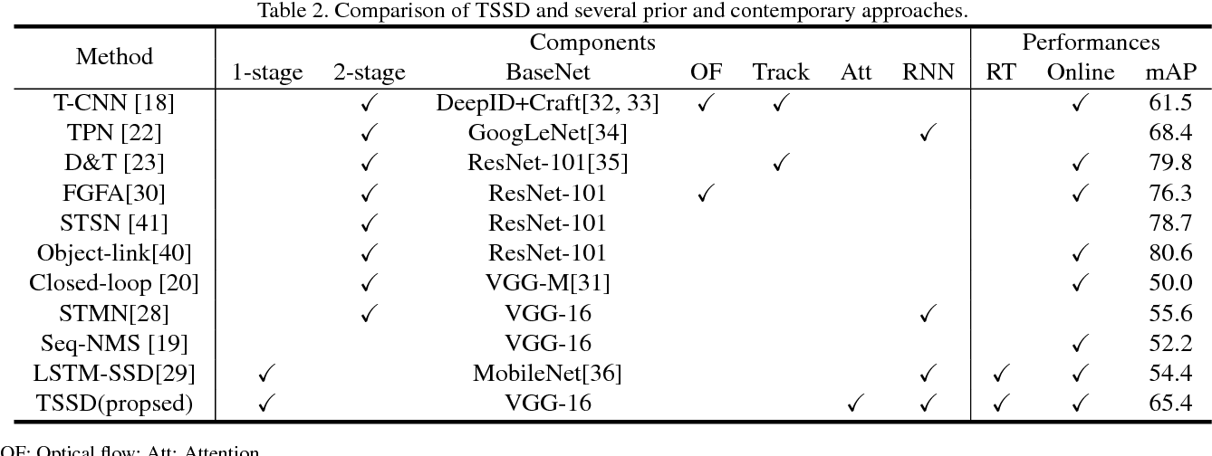 Figure 3 for Temporally Identity-Aware SSD with Attentional LSTM