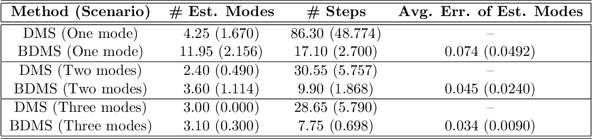 Figure 2 for Kernel Smoothing, Mean Shift, and Their Learning Theory with Directional Data