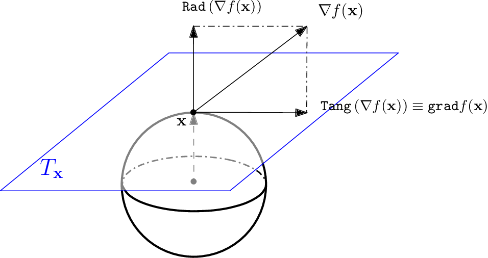 Figure 4 for Kernel Smoothing, Mean Shift, and Their Learning Theory with Directional Data