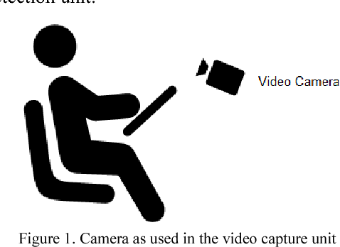 Figure 1 for An Improved Fatigue Detection System Based on Behavioral Characteristics of Driver