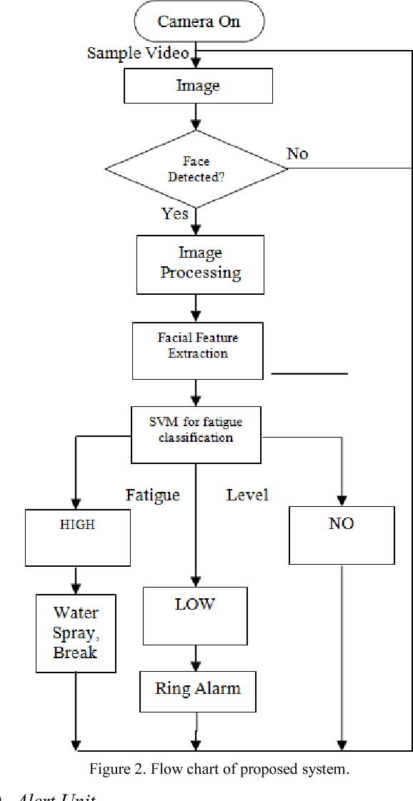 Figure 2 for An Improved Fatigue Detection System Based on Behavioral Characteristics of Driver