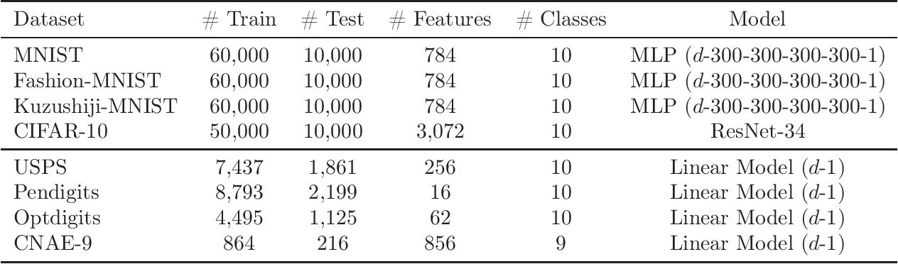 Figure 3 for Pointwise Binary Classification with Pairwise Confidence Comparisons