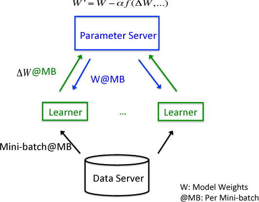 Figure 1 for GaDei: On Scale-up Training As A Service For Deep Learning