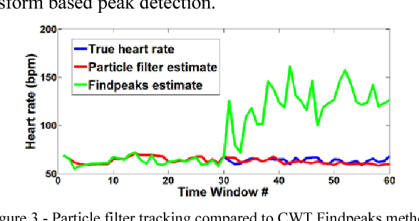 A particle filter framework for the estimation of heart rate