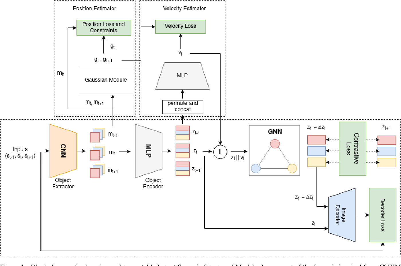 Figure 1 for Towards an Interpretable Latent Space in Structured Models for Video Prediction