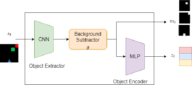 Figure 3 for Towards an Interpretable Latent Space in Structured Models for Video Prediction