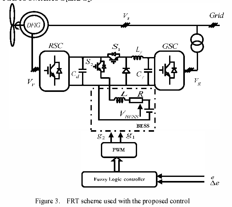 Improvement Low Voltage Ride Through Control Of Dfig During Grid