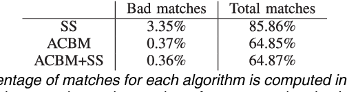 Figure 2 for Meaningful Matches in Stereovision