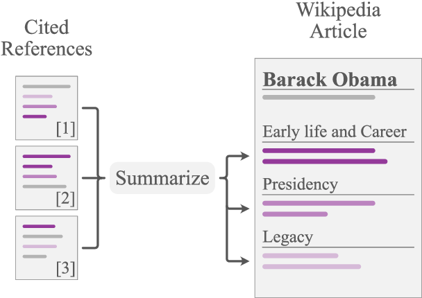Figure 1 for WikiAsp: A Dataset for Multi-domain Aspect-based Summarization