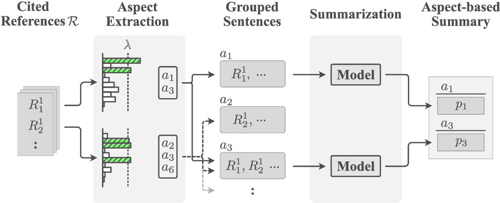 Figure 3 for WikiAsp: A Dataset for Multi-domain Aspect-based Summarization