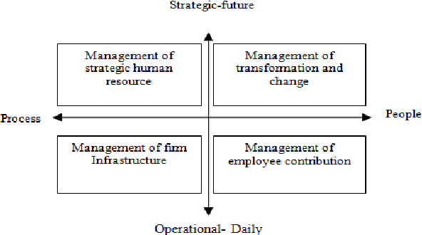 Figure 3 From Human Resource Information Systems Hris Success