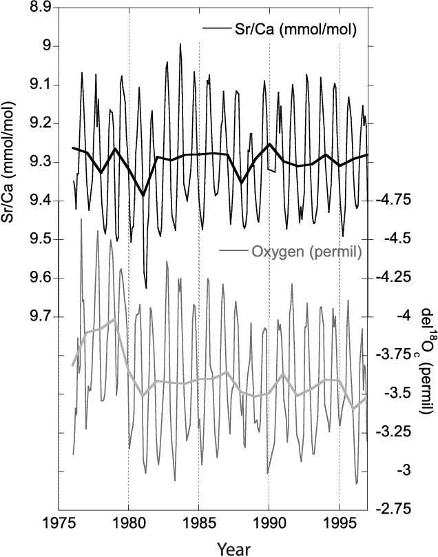 Sea Surface And At Bermuda Salinity Temperature Variability During 8wOPkn0