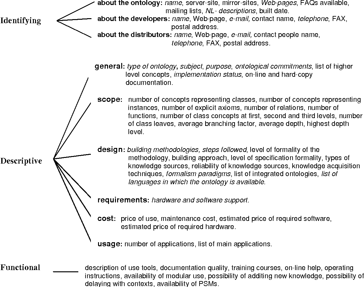 Figure 1 from (ONTO)2 Agent: an Ontology-based WWW broker to