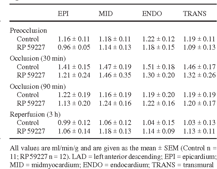 Table 2 Regional myocardial blood flow in the non-ischemic (LAD) region