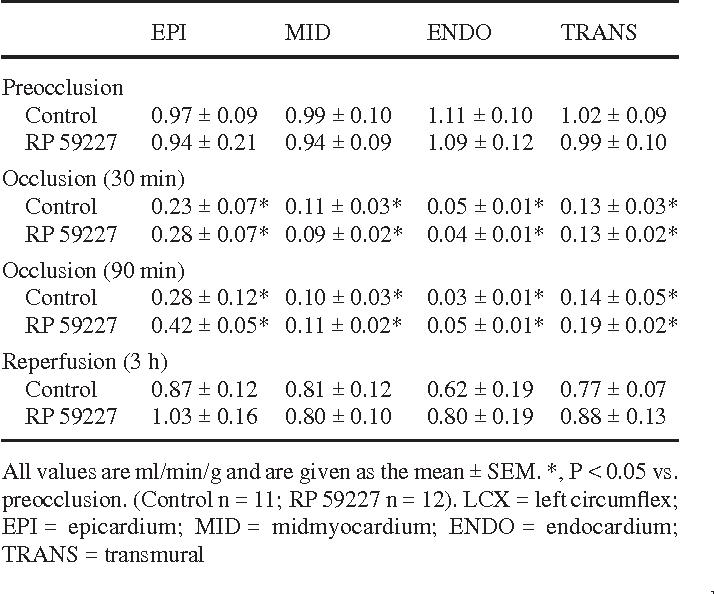 Table 3 Regional myocardial blood flow in the ischemic-reperfused (LCX) region