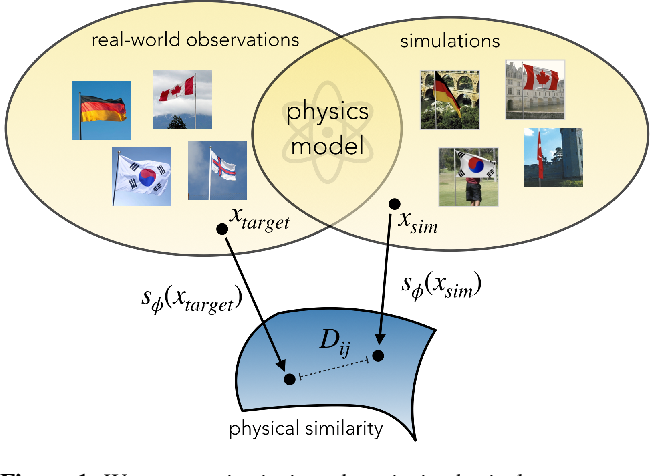 Figure 1 for Go with the Flow: Perception-refined Physics Simulation