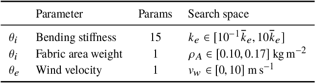 Figure 2 for Go with the Flow: Perception-refined Physics Simulation