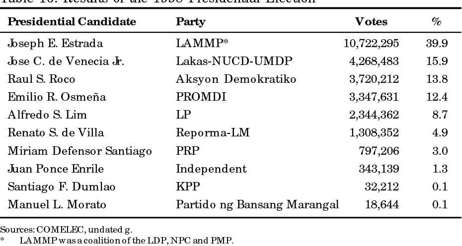 Table 16 From Electoral Politics In The Philippines Semantic Scholar
