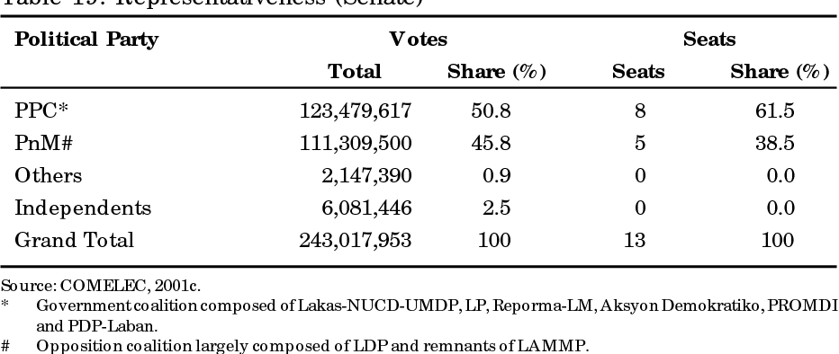 ffcad83379 Table 20 from Electoral Politics in the Philippines - Semantic Scholar