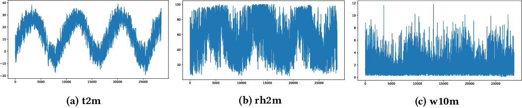 Figure 1 for Deep Uncertainty Learning: A Machine Learning Approach for Weather Forecasting