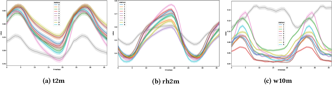 Figure 3 for Deep Uncertainty Learning: A Machine Learning Approach for Weather Forecasting