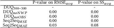 Figure 4 for Deep Uncertainty Learning: A Machine Learning Approach for Weather Forecasting