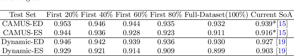 Figure 2 for Uncertainty Estimation in Deep 2D Echocardiography Segmentation