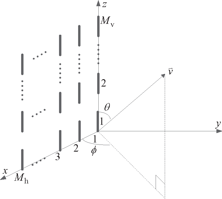 Figure 1 from A Novel Hybrid Beamforming Algorithm With