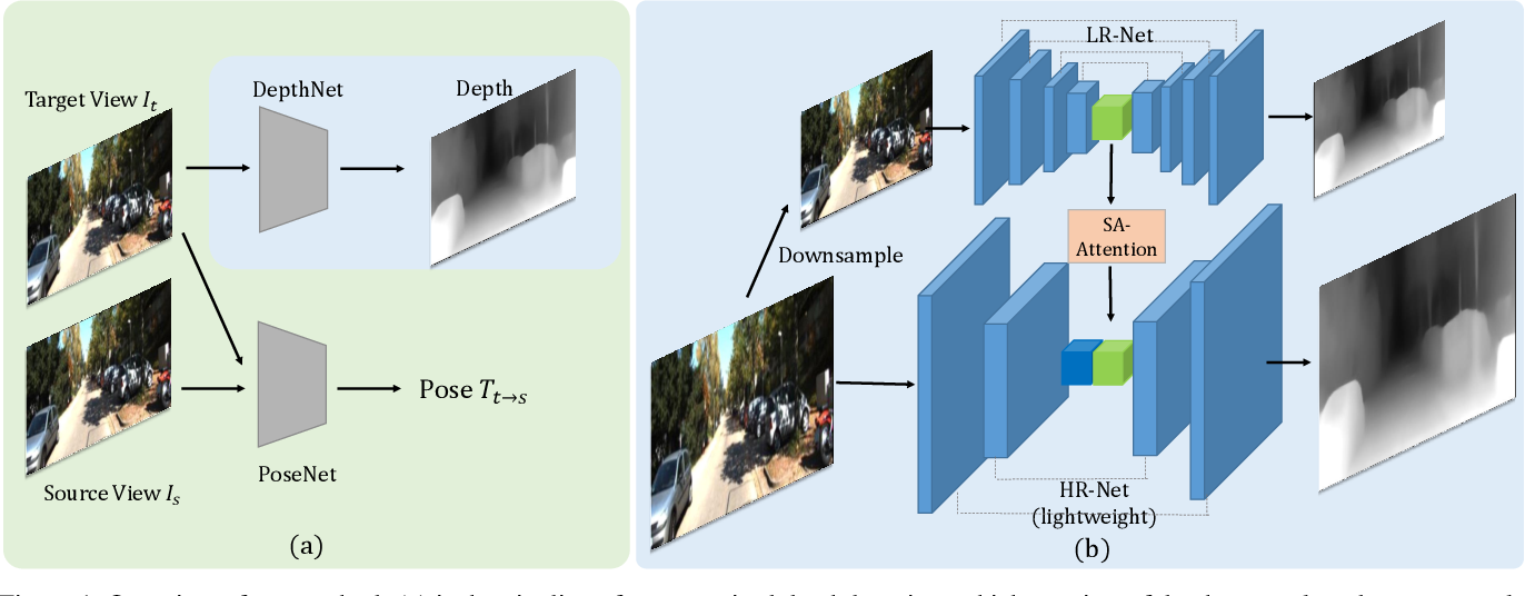 Figure 1 for Unsupervised High-Resolution Depth Learning From Videos With Dual Networks