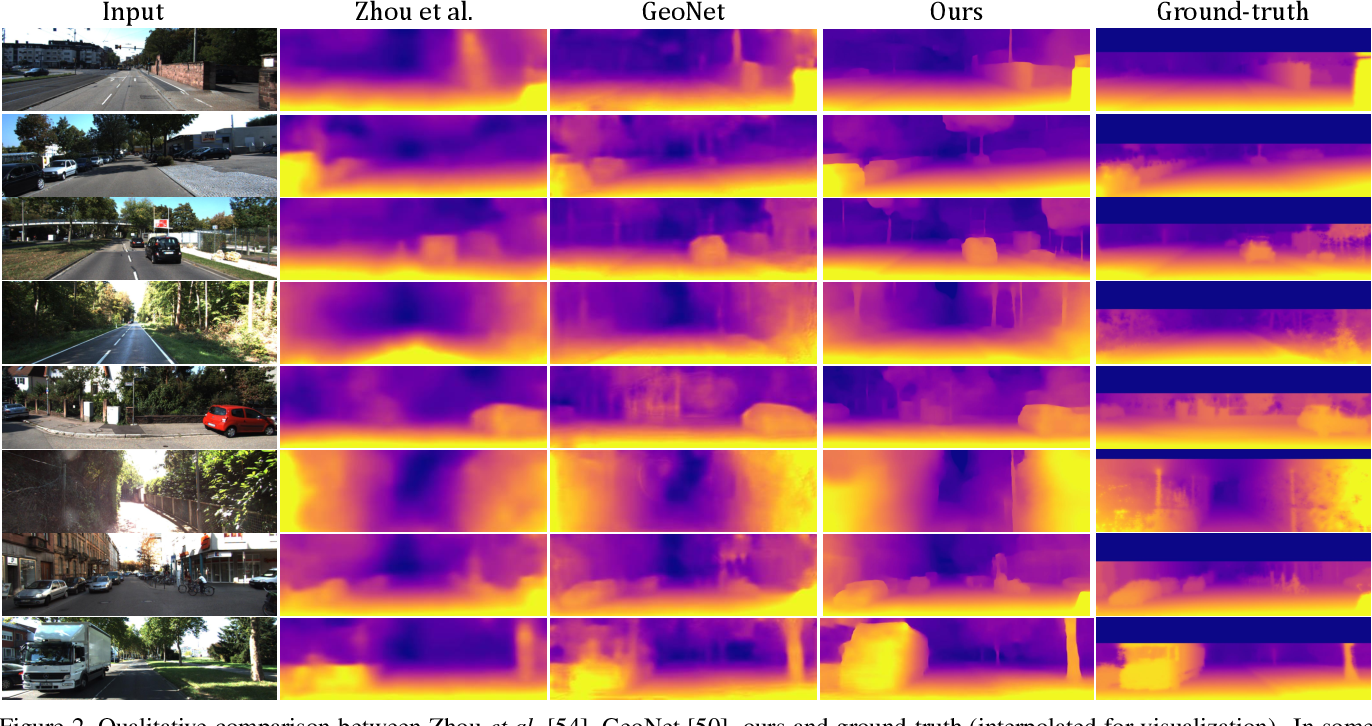 Figure 3 for Unsupervised High-Resolution Depth Learning From Videos With Dual Networks