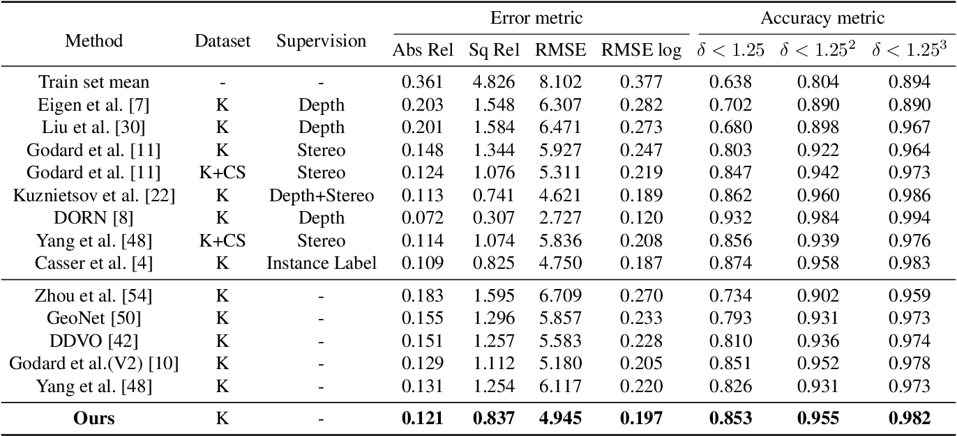 Figure 2 for Unsupervised High-Resolution Depth Learning From Videos With Dual Networks