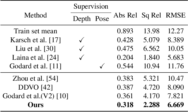 Figure 4 for Unsupervised High-Resolution Depth Learning From Videos With Dual Networks