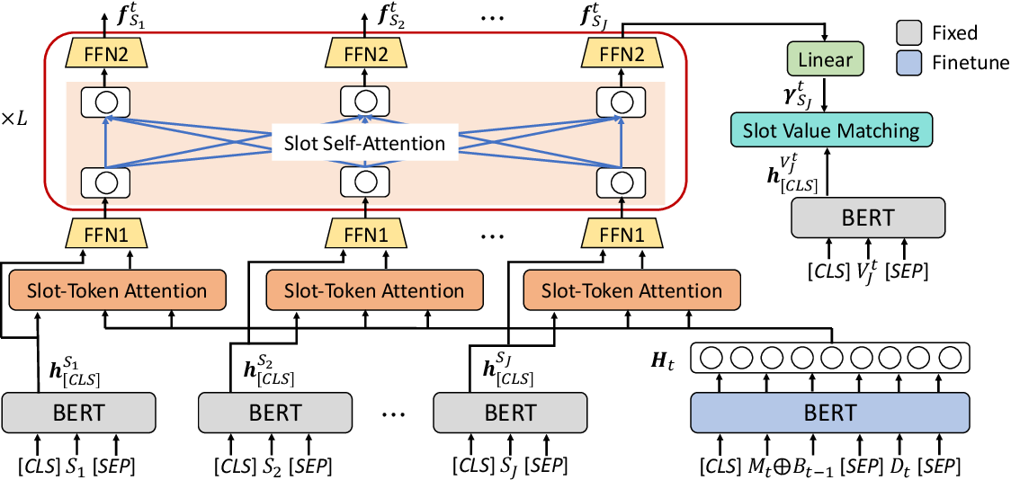 Figure 3 for Slot Self-Attentive Dialogue State Tracking